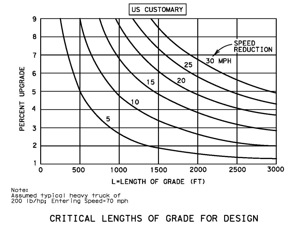 roadway design manual  vertical alignment